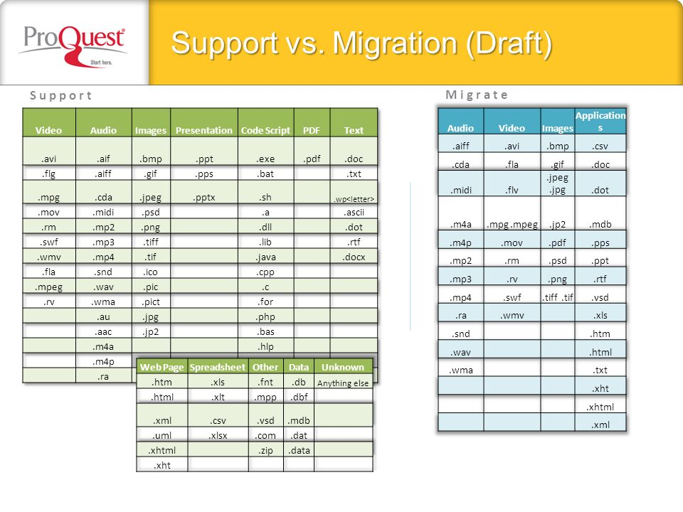 Support vs. Migration (Draft) SupportMigrate