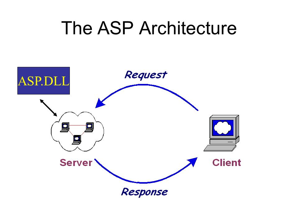 The ASP Architecture ASP.DLL