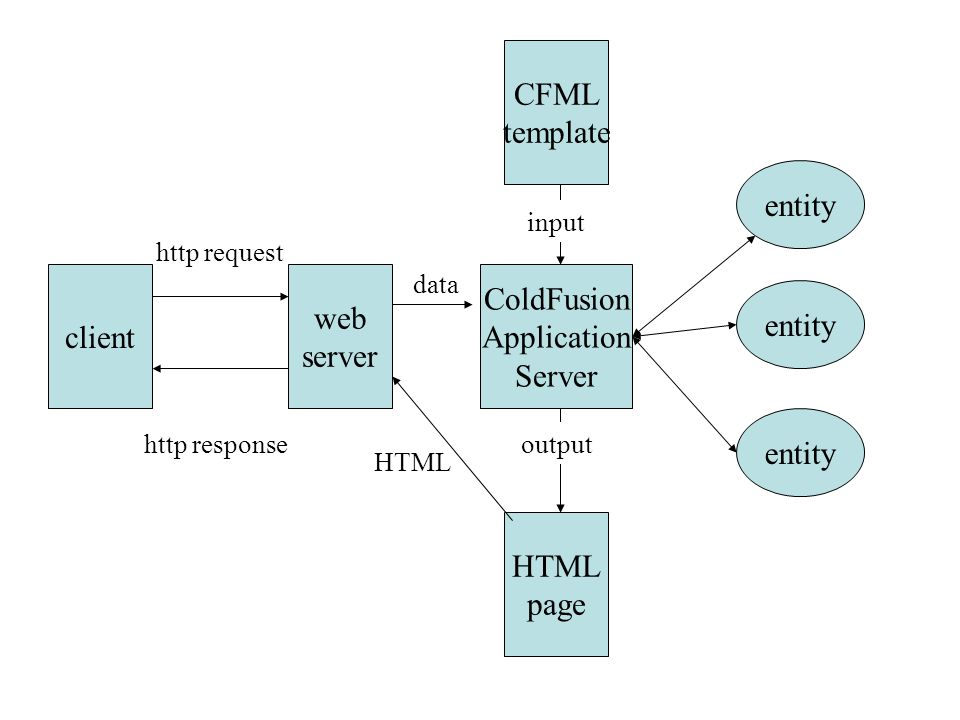 client HTML page CFML template ColdFusion Application Server web server entity data http request input output HTML http response