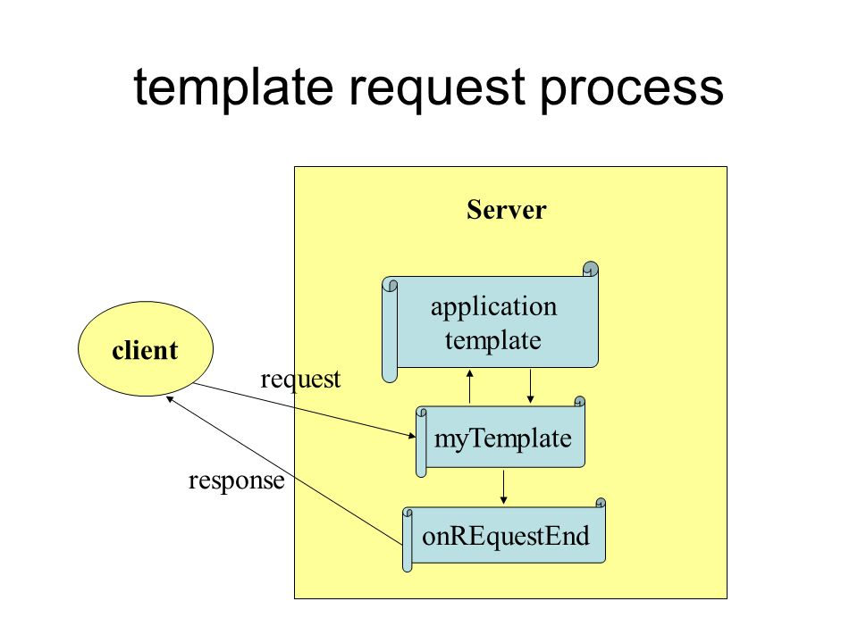 template request process client Server myTemplate application template onREquestEnd request response