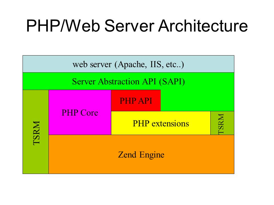 PHP/Web Server Architecture web server (Apache, IIS, etc..) Server Abstraction API (SAPI) TSRM Zend Engine PHP Core PHP extensions TSRM PHP API