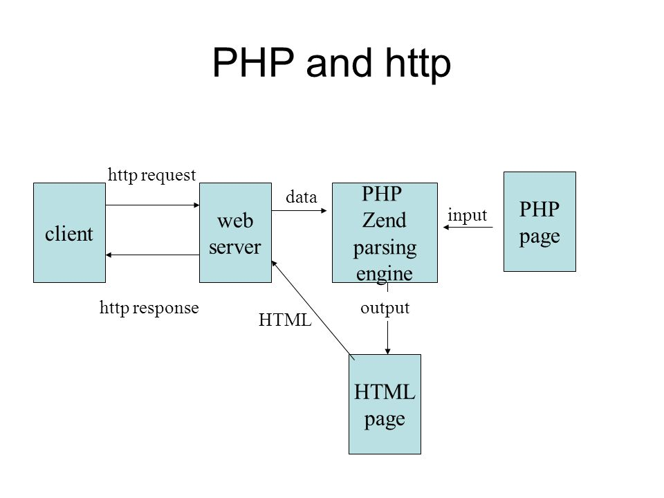 input client HTML page PHP page PHP Zend parsing engine web server data http request output HTML http response PHP and http