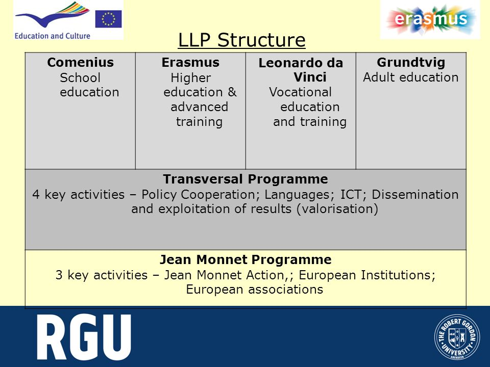 LLP Structure Comenius School education Erasmus Higher education & advanced training Leonardo da Vinci Vocational education and training Grundtvig Adult education Transversal Programme 4 key activities – Policy Cooperation; Languages; ICT; Dissemination and exploitation of results (valorisation) Jean Monnet Programme 3 key activities – Jean Monnet Action,; European Institutions; European associations