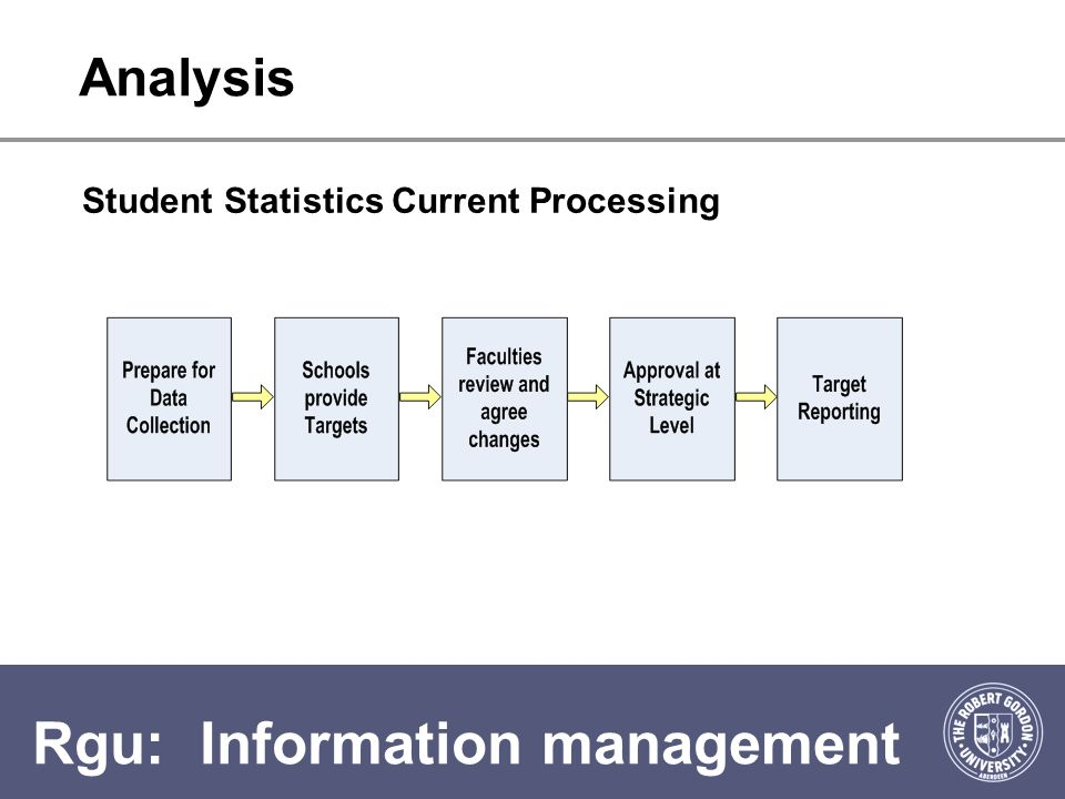 Rgu: Information management Analysis Student Statistics Current Processing