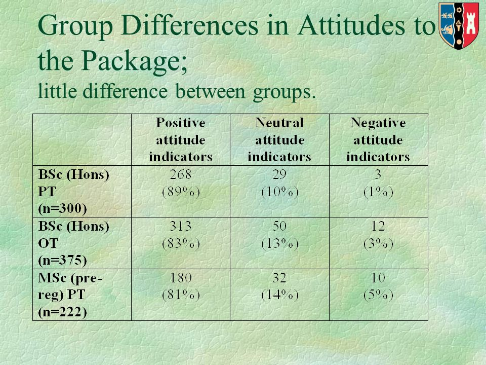 Group Differences in Attitudes to the Package; little difference between groups.