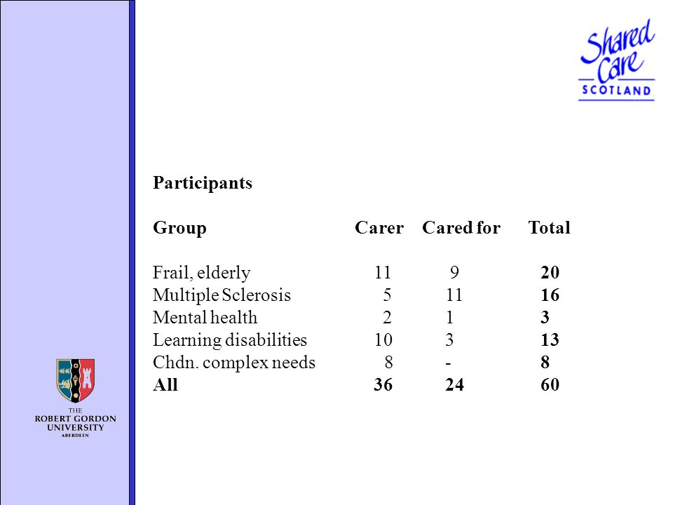 Participants GroupCarerCared for Total Frail, elderly 11 9 20 Multiple Sclerosis 5 11 16 Mental health 2 1 3 Learning disabilities 10 3 13 Chdn.