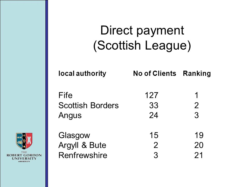 Direct payment (Scottish League) local authorityNo of ClientsRanking Fife Scottish Borders 33 2 Angus 24 3 Glasgow Argyll & Bute 2 20 Renfrewshire 3 21