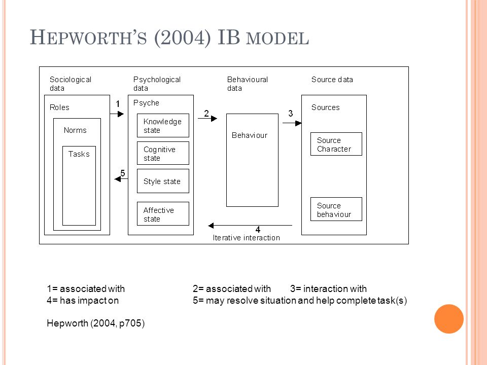 H EPWORTH S (2004) IB MODEL Key: 1= associated with2= associated with3= interaction with 4= has impact on5= may resolve situation and help complete task(s) Hepworth (2004, p705) Key: 1= associated with2= associated with3= interaction with 4= has impact on5= may resolve situation and help complete task(s) Hepworth (2004, p705)