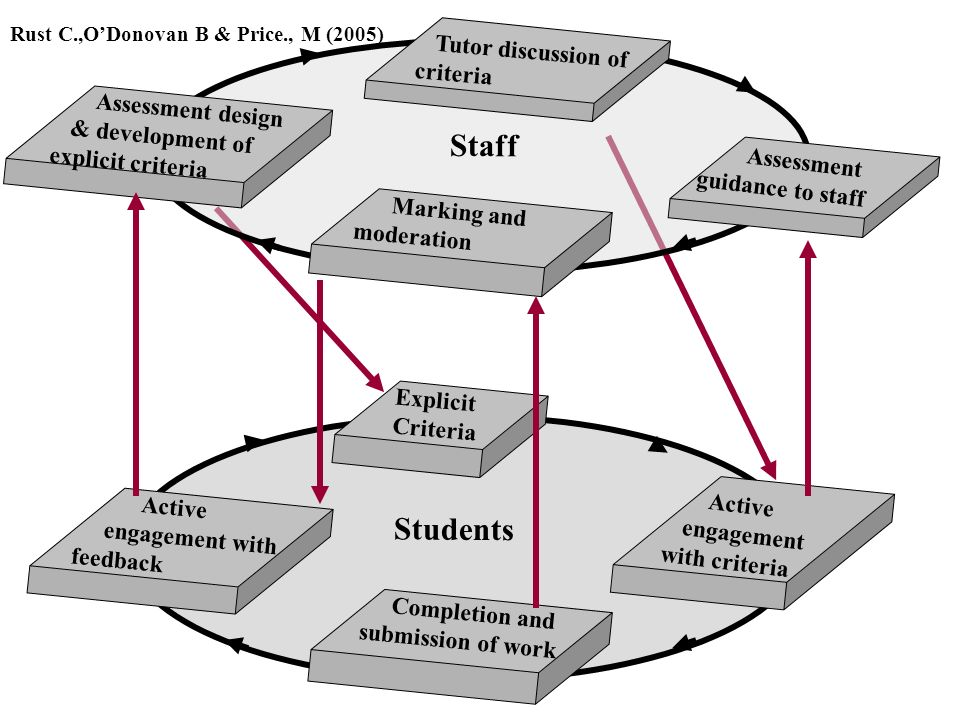 Active engagement with feedback Explicit Criteria Completion and submission of work Students Active engagement with criteria Assessment design & development of explicit criteria Tutor discussion of criteria Marking and moderation Staff Assessment guidance to staff Rust C.,ODonovan B & Price., M (2005)