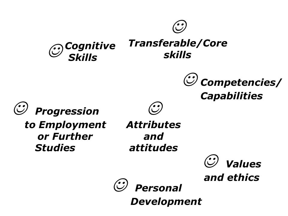 Progression to Employment or Further Studies Transferable/Core skills Cognitive Skills Personal Development Competencies/ Capabilities Values and ethics Attributes and attitudes