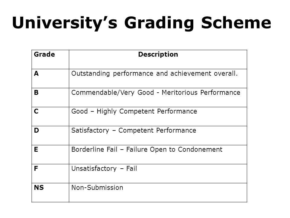 GradeDescription AOutstanding performance and achievement overall.