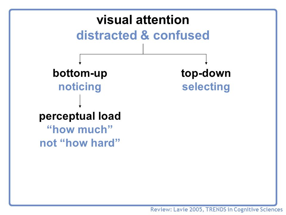 visual attention distracted & confused Review: Lavie 2005, TRENDS in Cognitive Sciences bottom-up noticing top-down selecting perceptual load how much not how hard