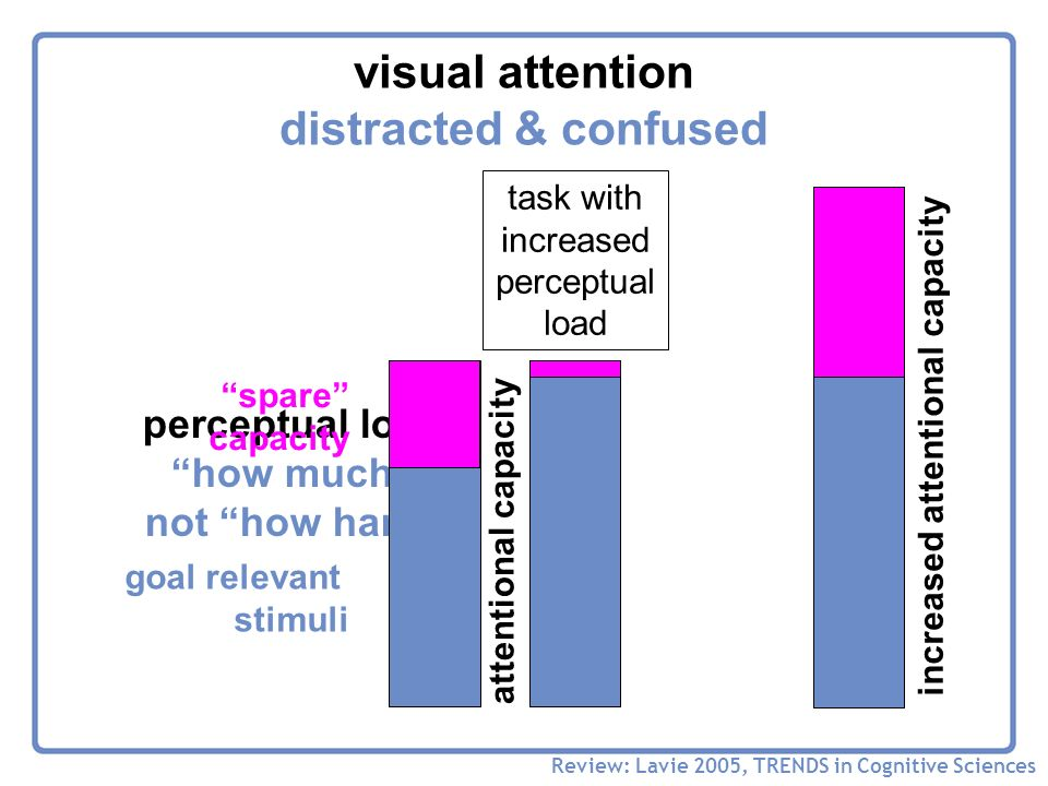 visual attention distracted & confused Review: Lavie 2005, TRENDS in Cognitive Sciences perceptual load how much not how hard goal relevant stimuli spare capacity task with increased perceptual load attentional capacity increased attentional capacity