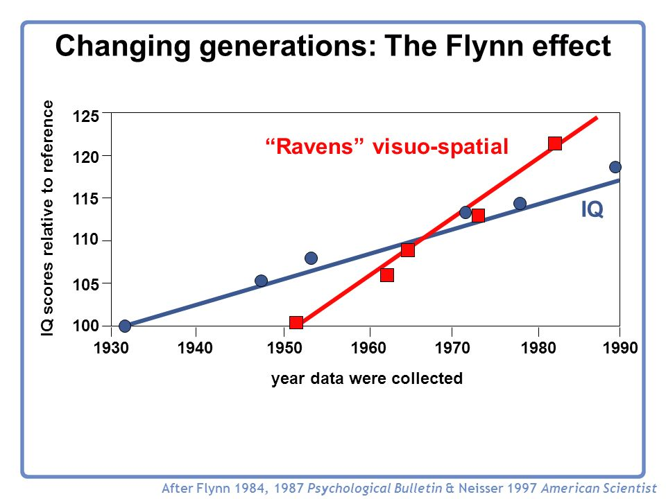 1930194019501960197019801990 100 105 110 115 120 125 year data were collected IQ scores relative to reference Changing generations: The Flynn effect After Flynn 1984, 1987 Psychological Bulletin & Neisser 1997 American Scientist IQ Ravens visuo-spatial