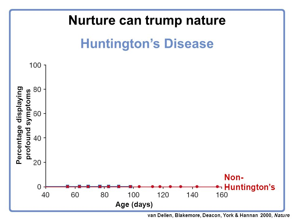 Standard housing Enriched housing van Dellen, Blakemore, Deacon, York & Hannan 2000, Nature Percentage displaying profound symptoms Age (days) Non- Huntingtons Huntingtons Disease Nurture can trump nature