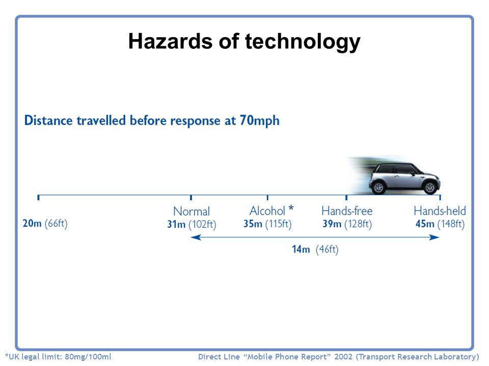 Hazards of technology SIMONS MOVIE Direct Line Mobile Phone Report 2002 (Transport Research Laboratory) *UK legal limit: 80mg/100ml *