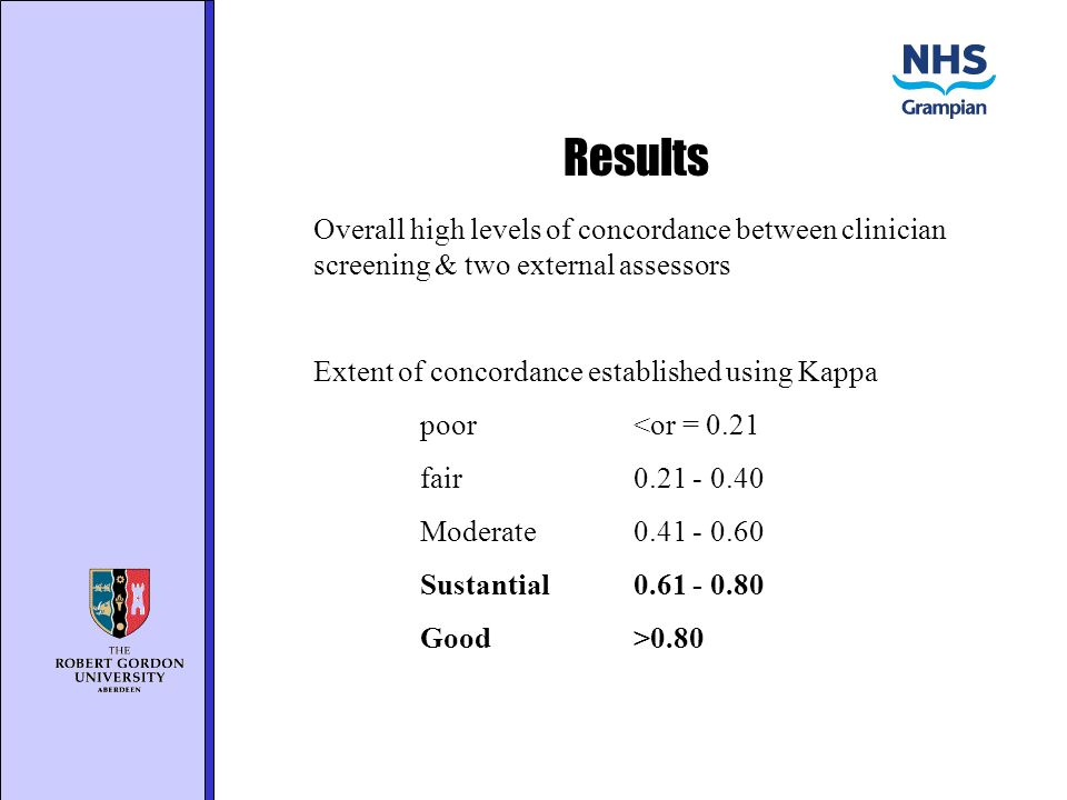 Results Overall high levels of concordance between clinician screening & two external assessors Extent of concordance established using Kappa poor<or = 0.21 fair0.21 - 0.40 Moderate0.41 - 0.60 Sustantial0.61 - 0.80 Good>0.80