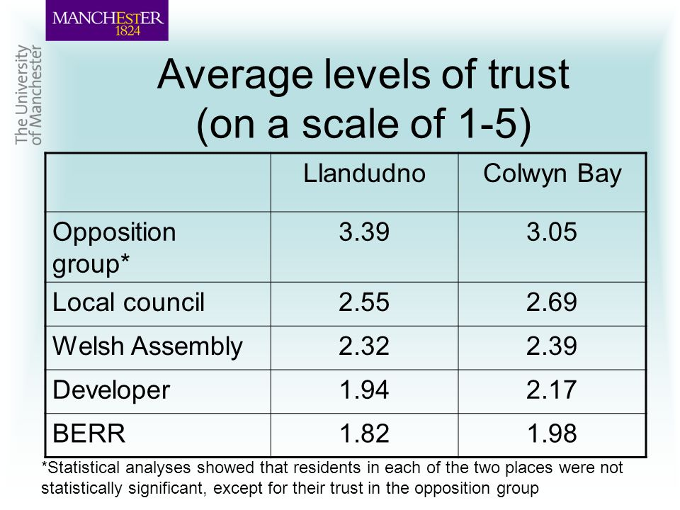 Average levels of trust (on a scale of 1-5) LlandudnoColwyn Bay Opposition group* 3.393.05 Local council2.552.69 Welsh Assembly2.322.39 Developer1.942.17 BERR1.821.98 *Statistical analyses showed that residents in each of the two places were not statistically significant, except for their trust in the opposition group