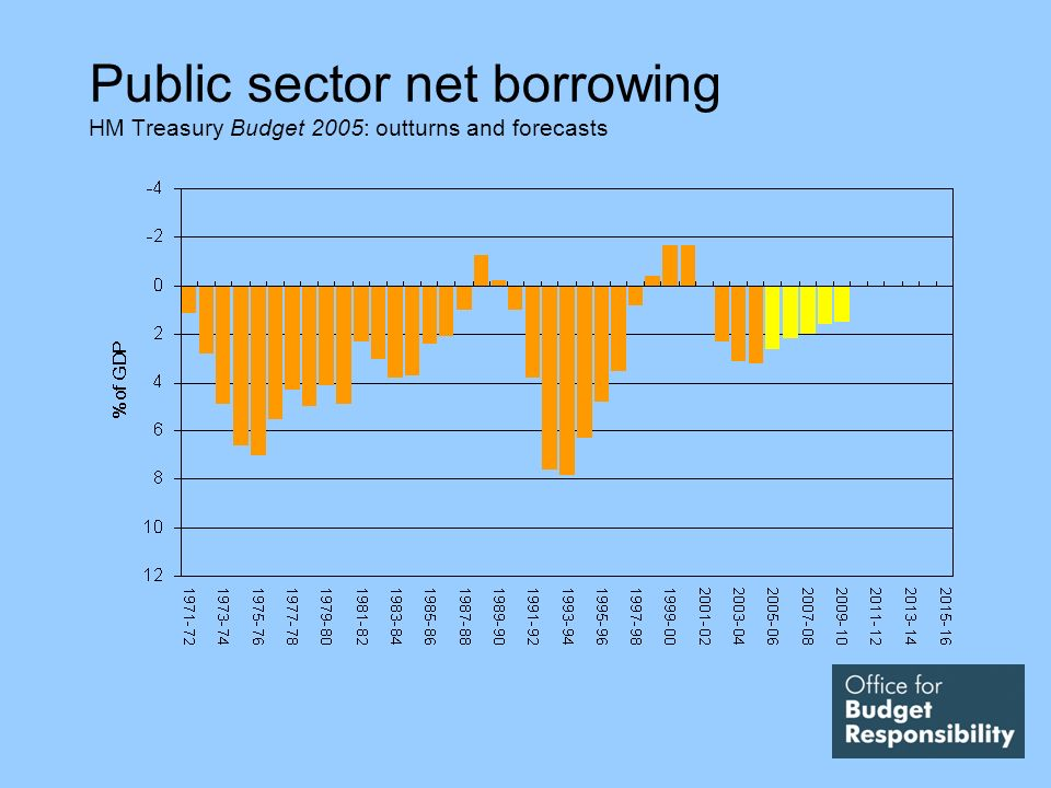 Public sector net borrowing HM Treasury Budget 2005: outturns and forecasts