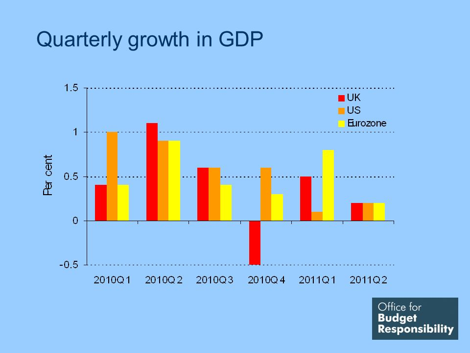 Quarterly growth in GDP