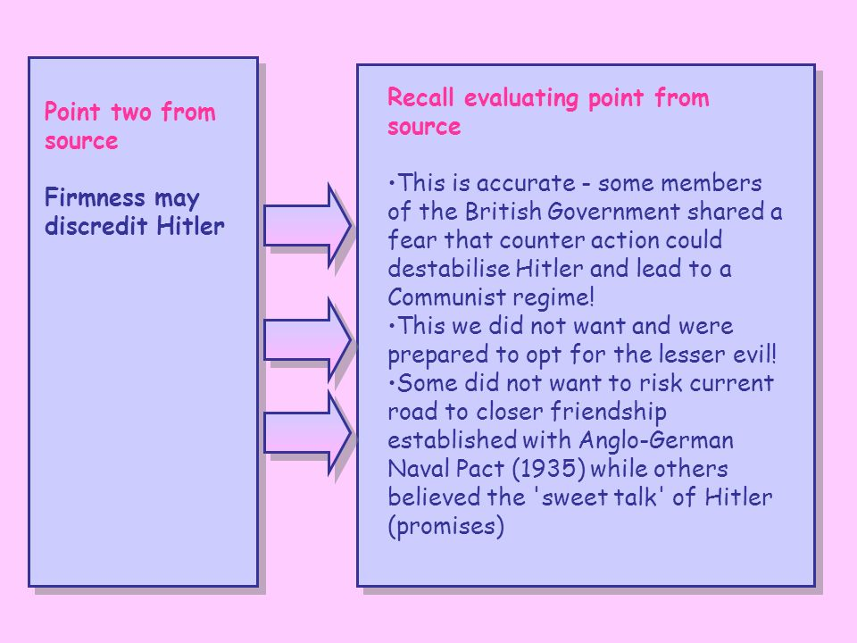 Point two from source Firmness may discredit Hitler Recall evaluating point from source This is accurate - some members of the British Government shared a fear that counter action could destabilise Hitler and lead to a Communist regime.
