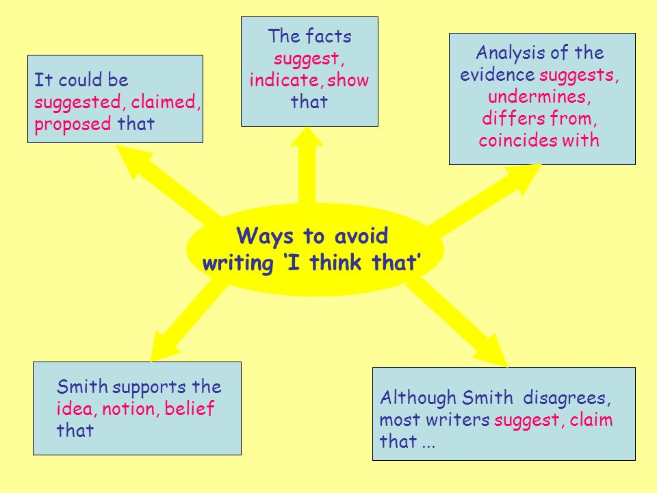 Ways to avoid writing I think that It could be suggested, claimed, proposed that The facts suggest, indicate, show that Smith supports the idea, notion, belief that Although Smith disagrees, most writers suggest, claim that...