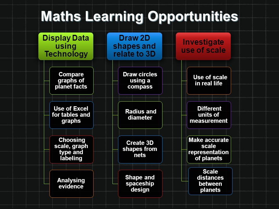 Maths Learning Opportunities Display Data using Technology Compare graphs of planet facts Use of Excel for tables and graphs Choosing scale, graph type and labeling Analysing evidence Draw 2D shapes and relate to 3D Draw circles using a compass Radius and diameter Create 3D shapes from nets Shape and spaceship design Investigate use of scale Use of scale in real life Different units of measurement Make accurate scale representation of planets Scale distances between planets