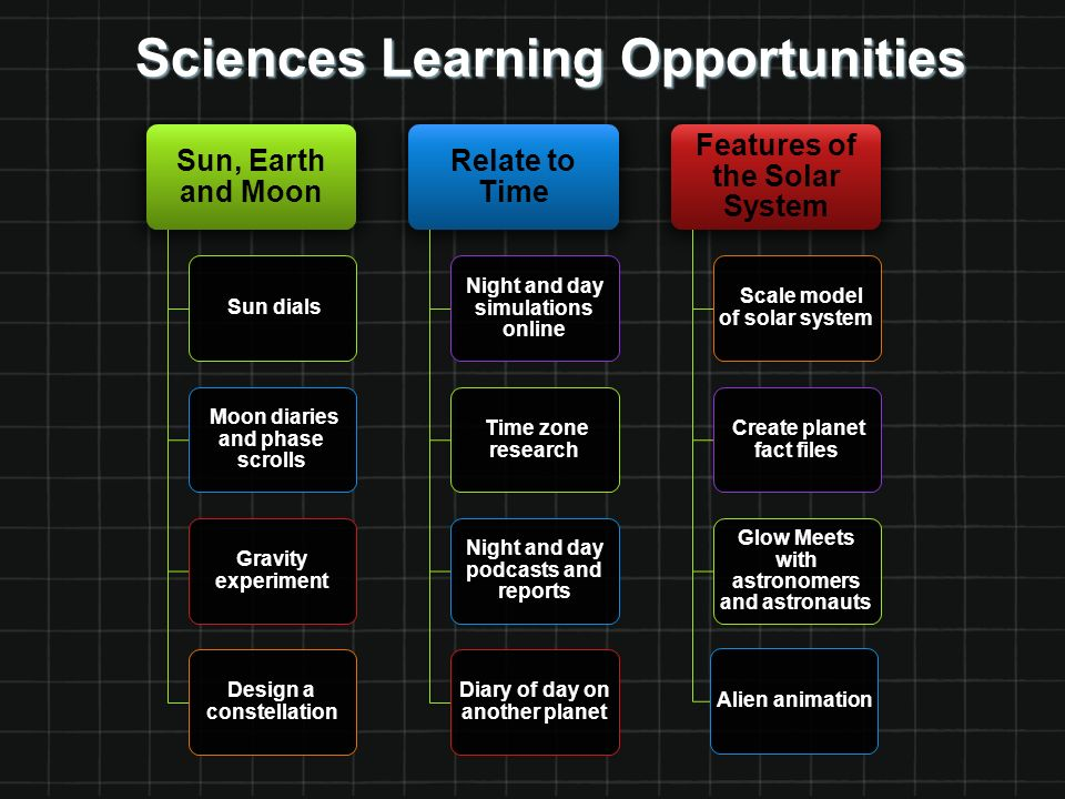 Sciences Learning Opportunities Sun, Earth and Moon Sun dials Moon diaries and phase scrolls Gravity experiment Design a constellation Relate to Time Night and day simulations online Time zone research Night and day podcasts and reports Diary of day on another planet Features of the Solar System Scale model of solar system Create planet fact files Glow Meets with astronomers and astronauts Alien animation