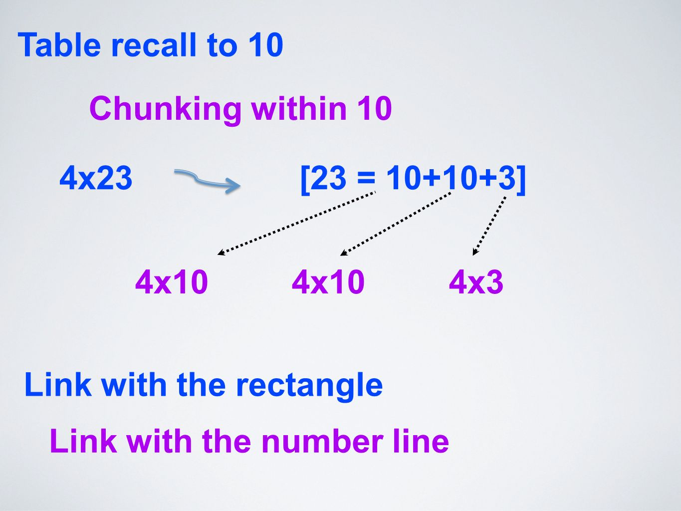 Table recall to 10 Chunking within 10 4x10 4x10 4x3 Link with the rectangle 4x23 [23 = 10+10+3] Link with the number line