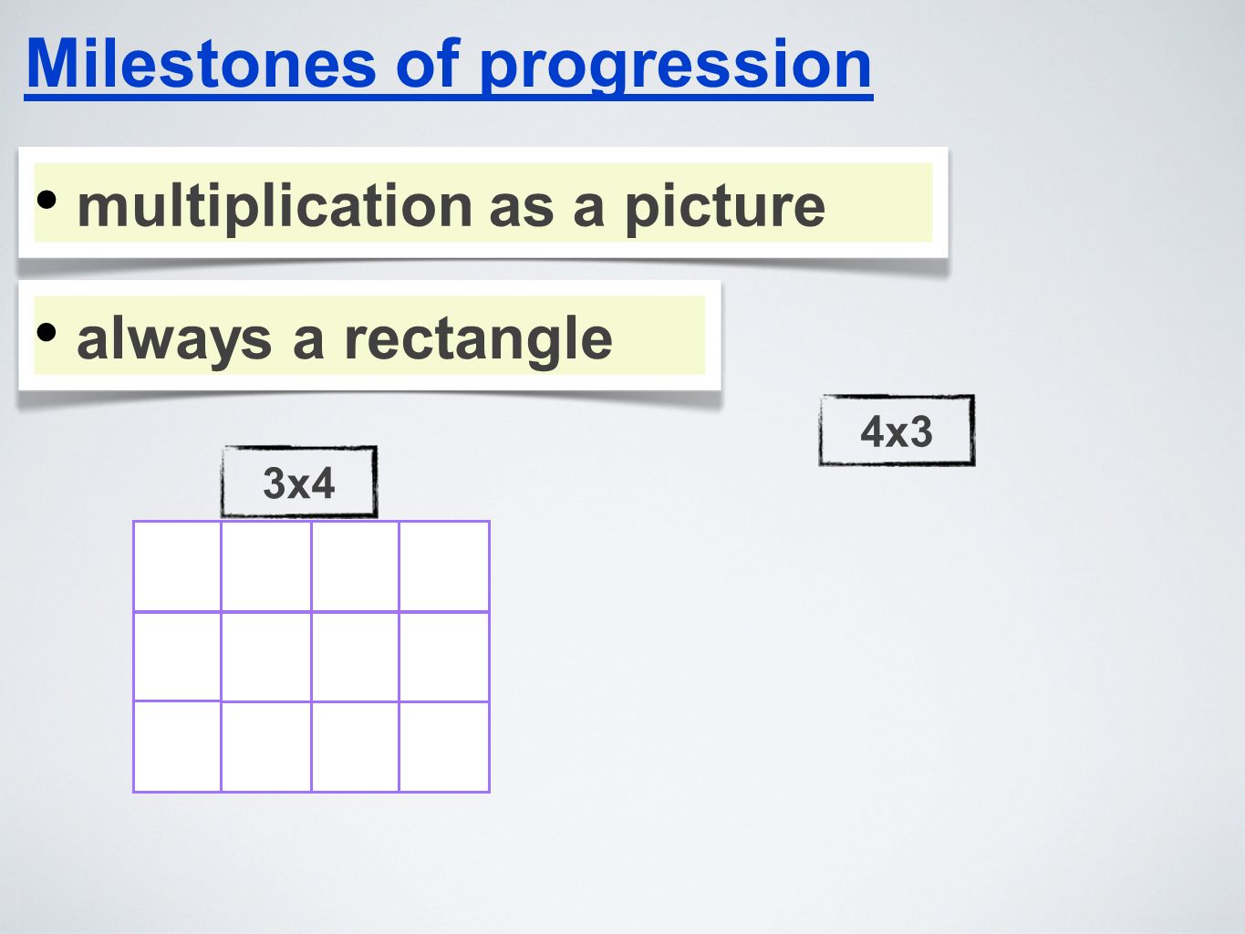 Milestones of progression multiplication as a picture always a rectangle 3x44x3