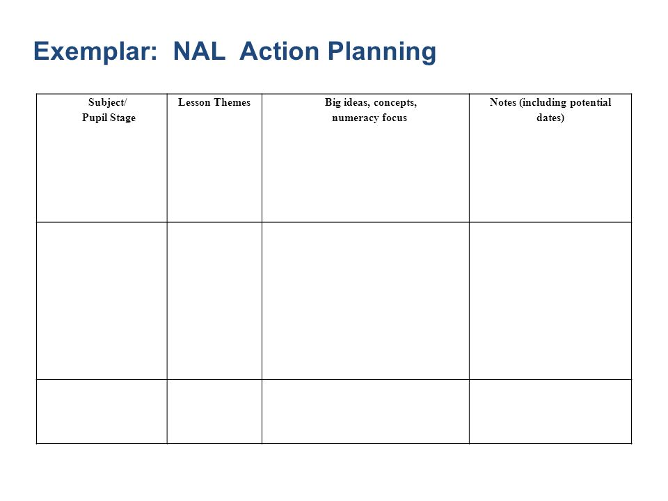 Exemplar: NAL Action Planning Subject/ Pupil Stage Lesson Themes Big ideas, concepts, numeracy focus Notes (including potential dates)