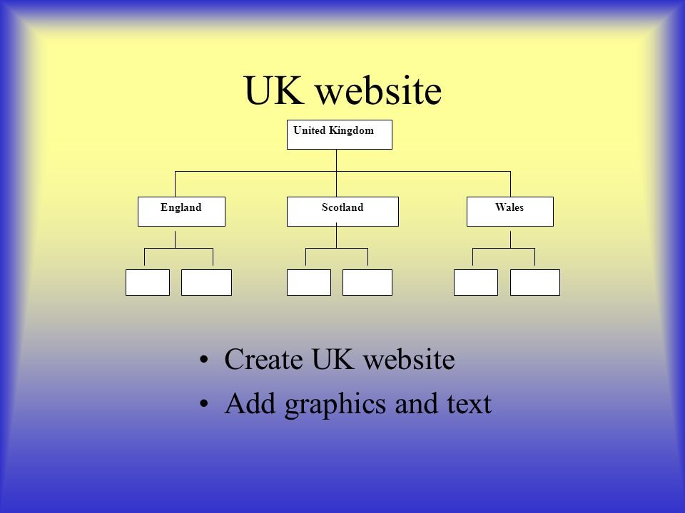 UK website Create UK website Add graphics and text United Kingdom EnglandScotlandWales