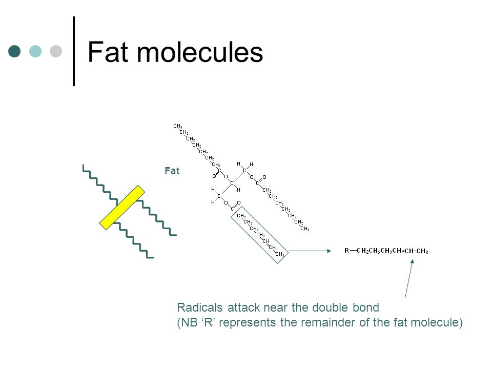 Fat molecules Fat Radicals attack near the double bond (NB R represents the remainder of the fat molecule)