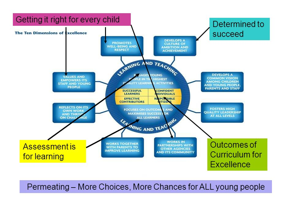 Assessment is for learning Permeating – More Choices, More Chances for ALL young people Getting it right for every child Outcomes of Curriculum for Excellence Determined to succeed