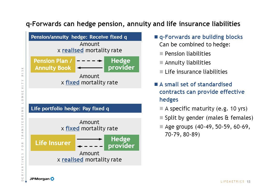 L I F E M E T R I C SL I F E M E T R I C S Pension/annuity hedge: Receive fixed q q-Forwards can hedge pension, annuity and life insurance liabilities q-Forwards are building blocks Can be combined to hedge: Pension liabilities Annuity liabilities Life insurance liabilities A small set of standardised contracts can provide effective hedges A specific maturity (e.g.
