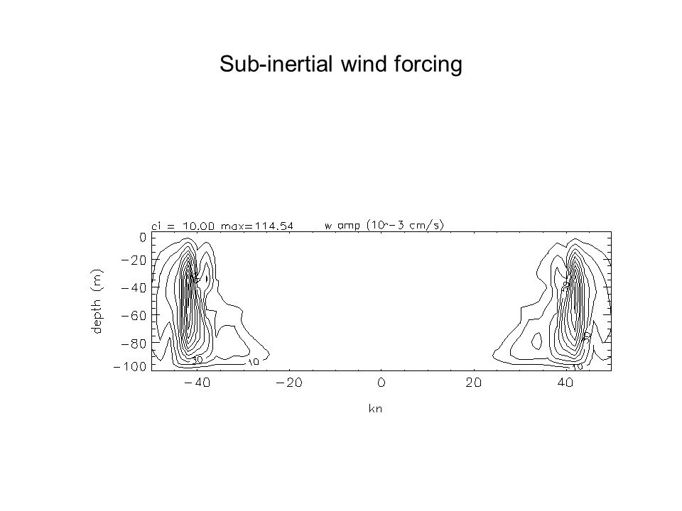 Sub-inertial wind forcing
