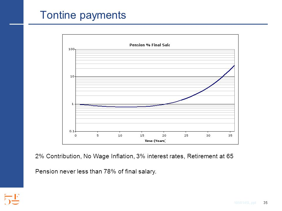 1050145L.ppt 35 Tontine payments 2% Contribution, No Wage Inflation, 3% interest rates, Retirement at 65 Pension never less than 78% of final salary.