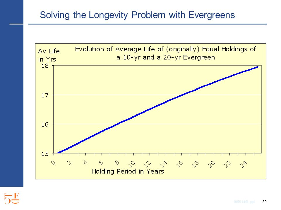 1050145L.ppt 39 Solving the Longevity Problem with Evergreens