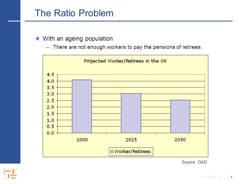 1050145L.ppt 4 The Ratio Problem With an ageing population There are not enough workers to pay the pensions of retirees Source : GAD