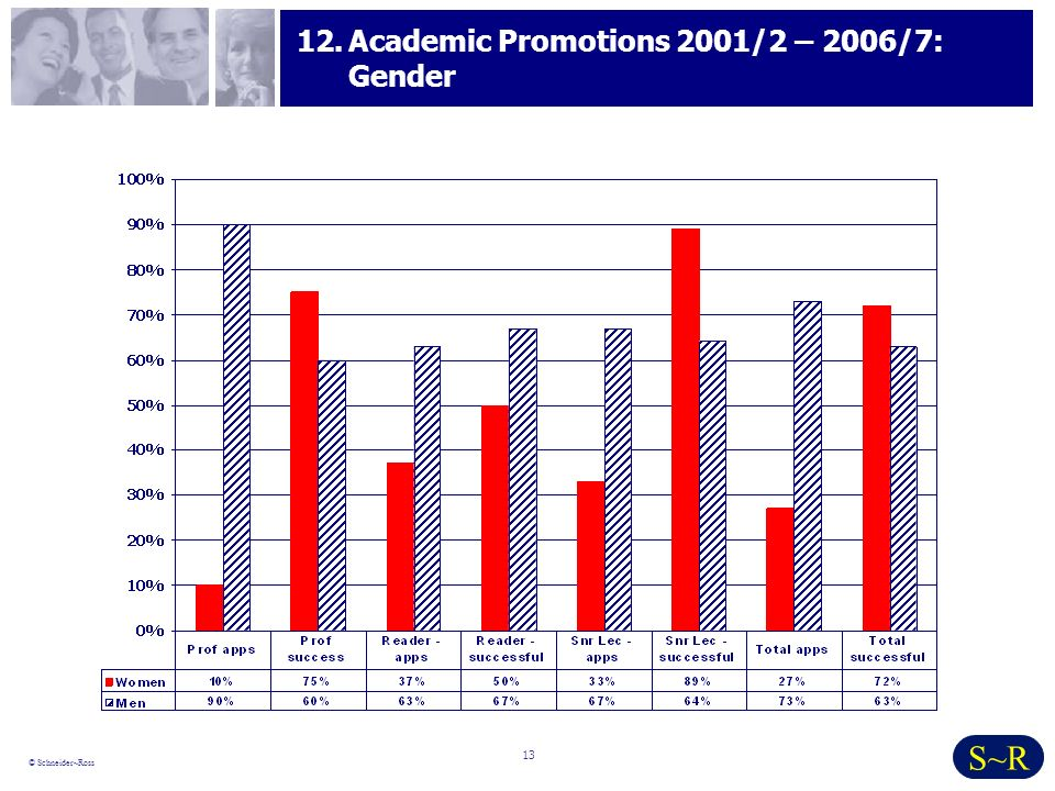 13 © Schneider~Ross S~R 12.Academic Promotions 2001/2 – 2006/7: Gender