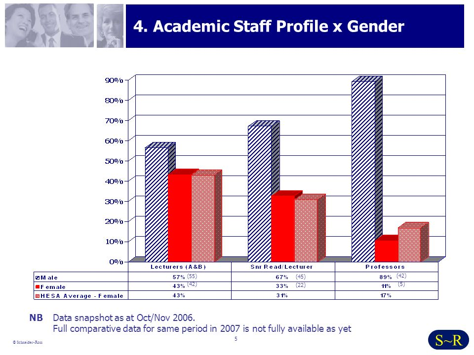 5 © Schneider~Ross S~R 4. Academic Staff Profile x Gender NBData snapshot as at Oct/Nov 2006.