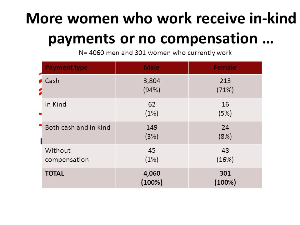 More women who work receive in-kind payments or no compensation … Payment typeMaleFemale Cash3,804 (94%) 213 (71%) In Kind62 (1%) 16 (5%) Both cash and in kind149 (3%) 24 (8%) Without compensation 45 (1%) 48 (16%) TOTAL4,060 (100%) 301 (100%) N= 4060 men and 301 women who currently work