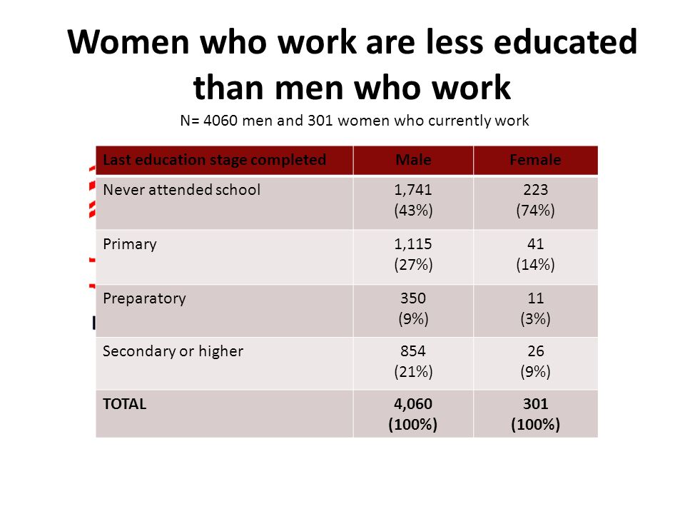 Women who work are less educated than men who work Last education stage completedMaleFemale Never attended school1,741 (43%) 223 (74%) Primary1,115 (27%) 41 (14%) Preparatory350 (9%) 11 (3%) Secondary or higher854 (21%) 26 (9%) TOTAL4,060 (100%) 301 (100%) N= 4060 men and 301 women who currently work