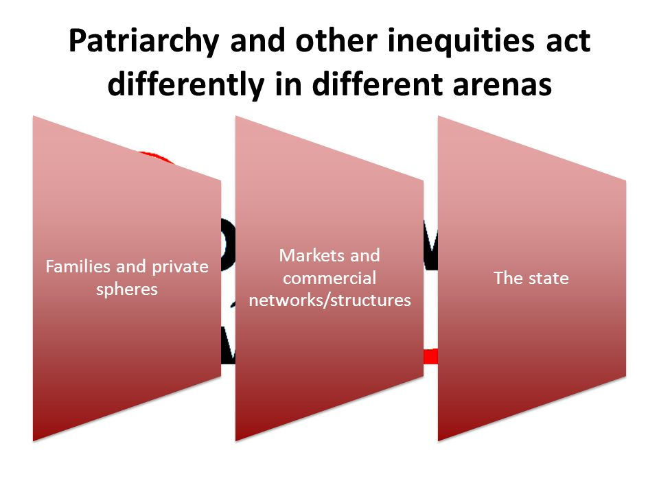 Patriarchy and other inequities act differently in different arenas Families and private spheres Markets and commercial networks/structures The state