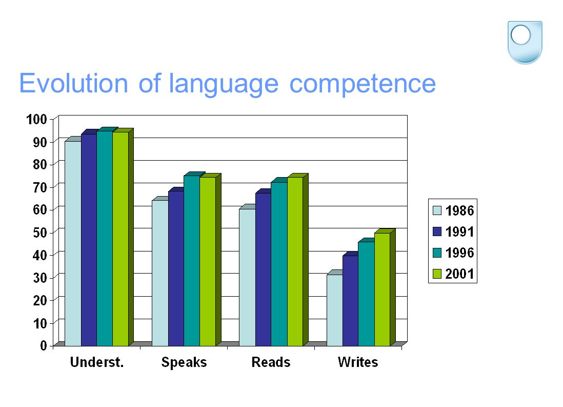 Evolution of language competence