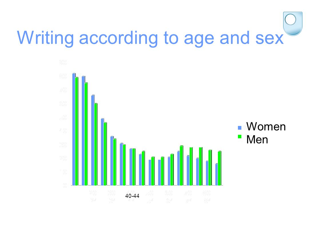Writing according to age and sex Women Men 40-44