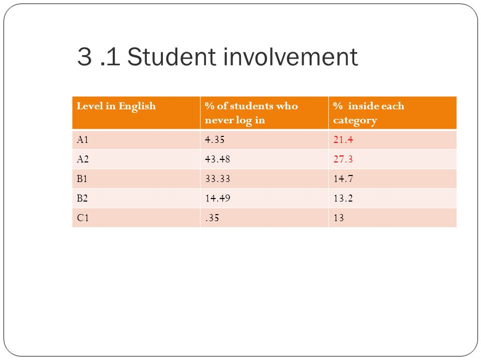 3.1 Student involvement Level in English% of students who never log in % inside each category A14.3521.4 A243.4827.3 B133.3314.7 B214.4913.2 C1.3513