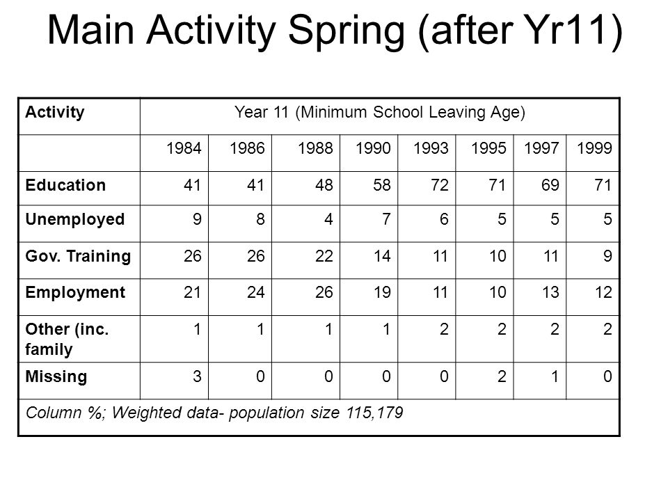 Main Activity Spring (after Yr11) ActivityYear 11 (Minimum School Leaving Age) 19841986198819901993199519971999 Education41 485872716971 Unemployed98476555 Gov.