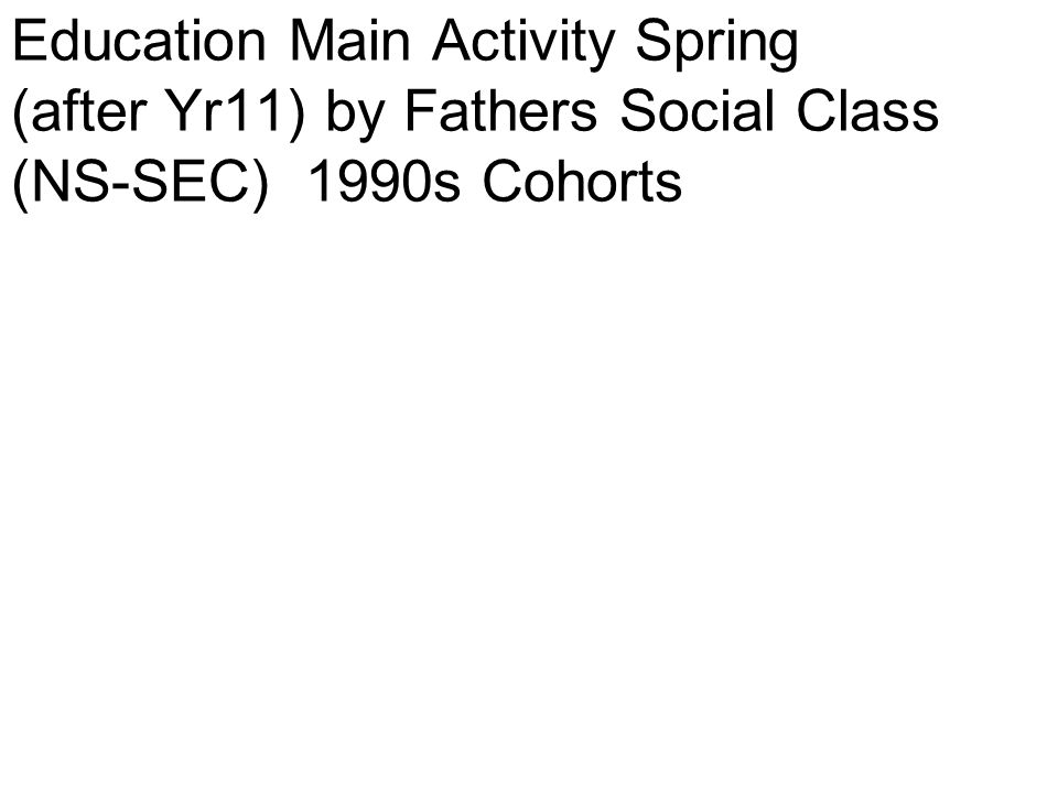 Education Main Activity Spring (after Yr11) by Fathers Social Class (NS-SEC) 1990s Cohorts