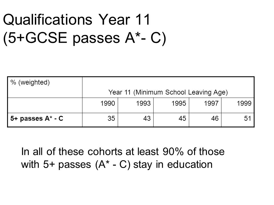 Qualifications Year 11 (5+GCSE passes A*- C) % (weighted) Year 11 (Minimum School Leaving Age) 19901993199519971999 5+ passes A* - C3543454651 In all of these cohorts at least 90% of those with 5+ passes (A* - C) stay in education